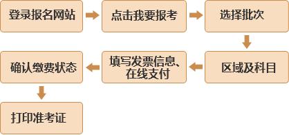 西安2019年3月基金从业预约式考试报名入口1.28开通
