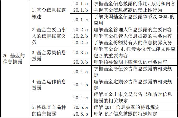 基金法律法规、职业道德与业务规范(2019 年度修订)