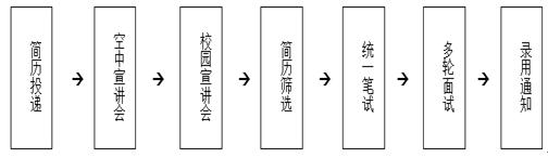 招聘流程.PNG